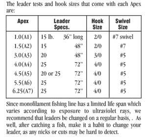 Fiske Fakta - Deadly Trolling Techniques Using Hot Spot